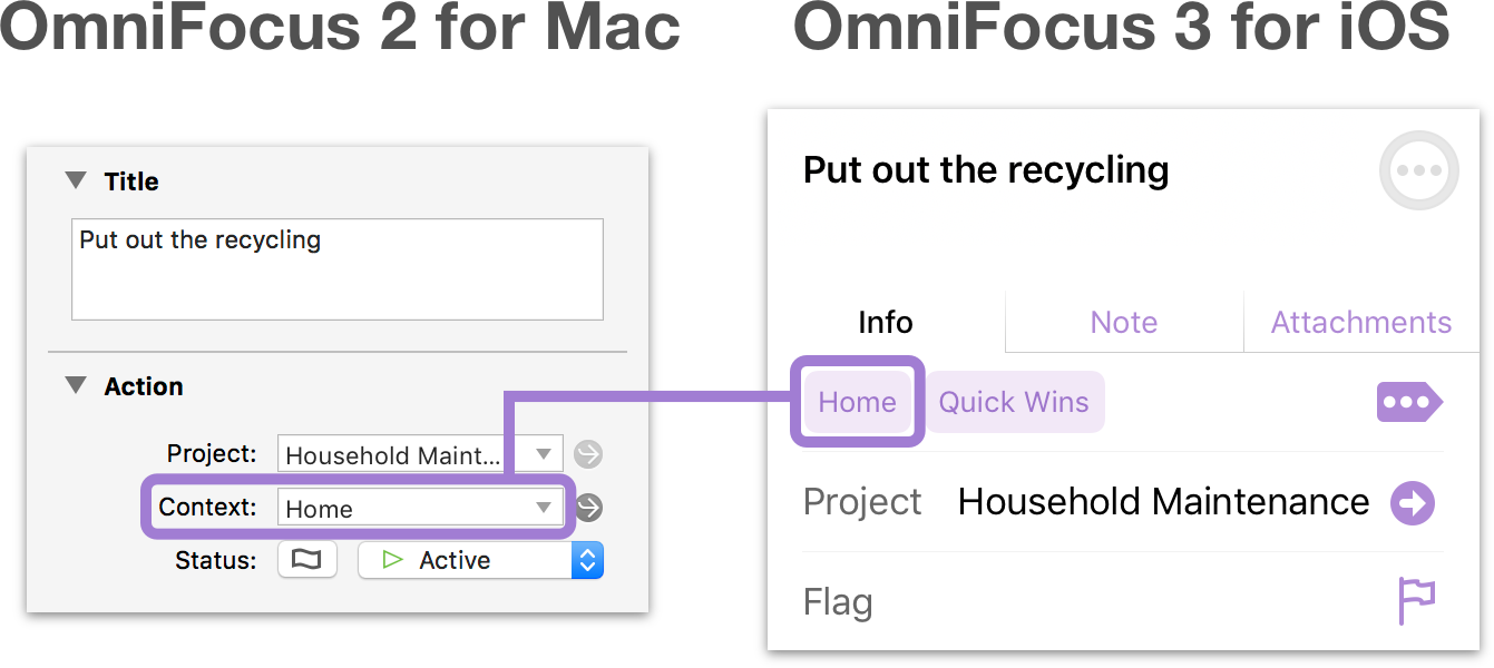 The first tag in OmniFocus 3 is the context in Omnifocus 2.