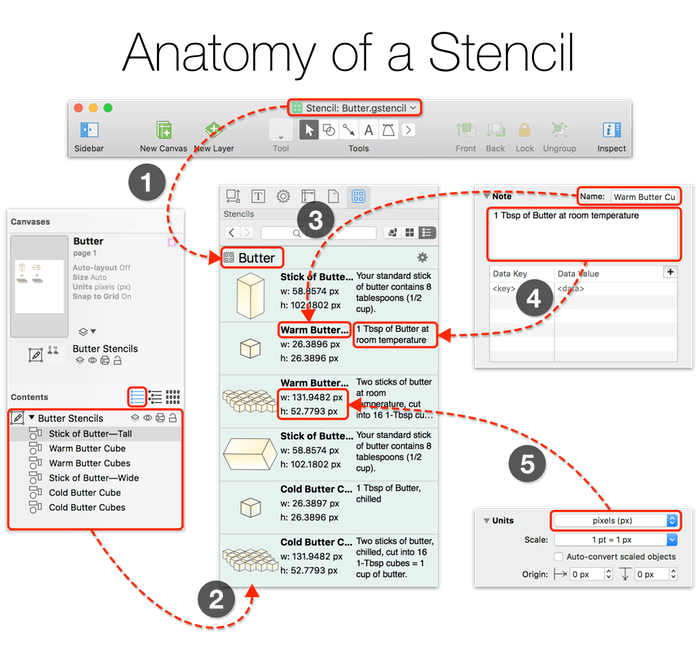 The stencil menu with callouts showing where all of a stencil's information comes from in OmniGraffle's user interface