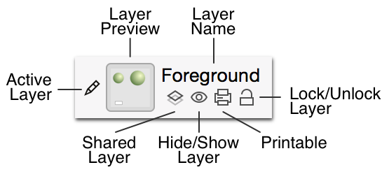 An overview of the icons associated with a layer