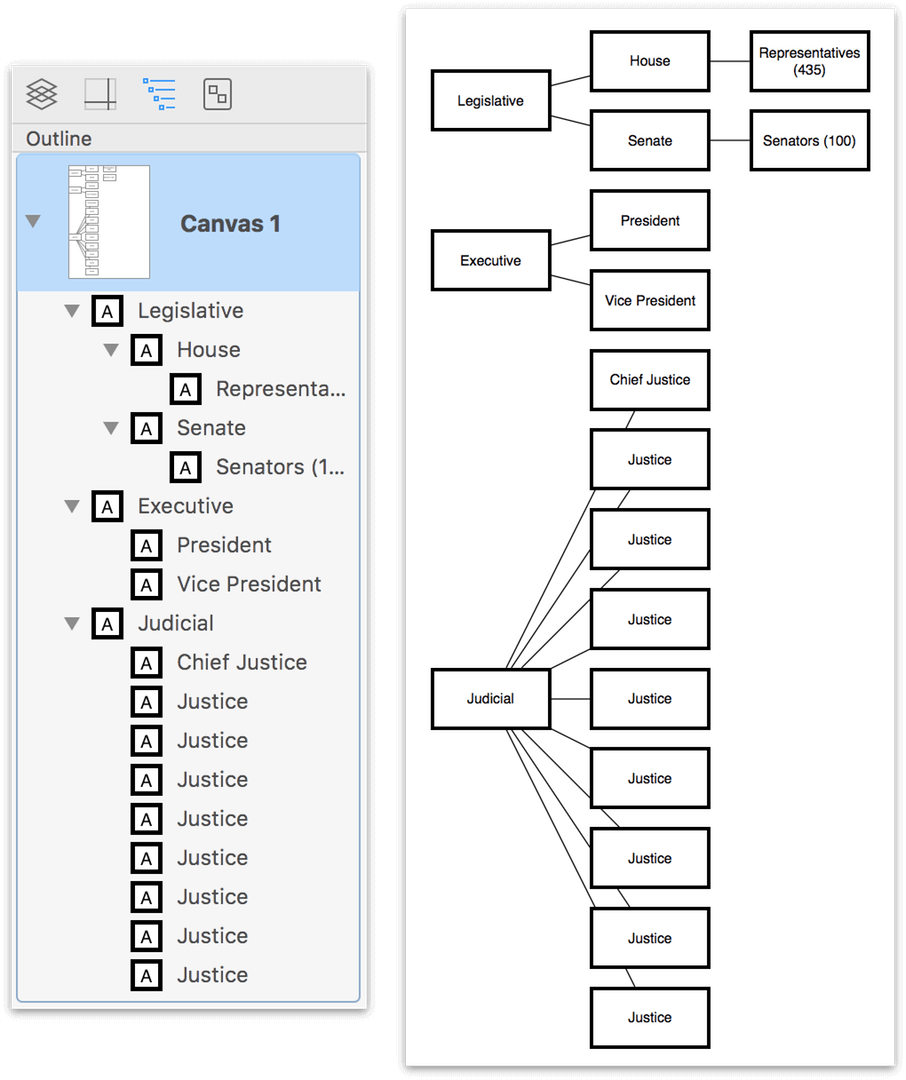 The Outline tab of the Sidebar, showing the structure for a hierarchical diagram, with an unstyled version of the diagram shown on the canvas