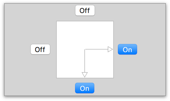 The Autosizing Switches are placed on the top, bottom, left, and right side of a box. The box is supposed to be the canvas; use the switches to choose the direction in which the canvas expands.