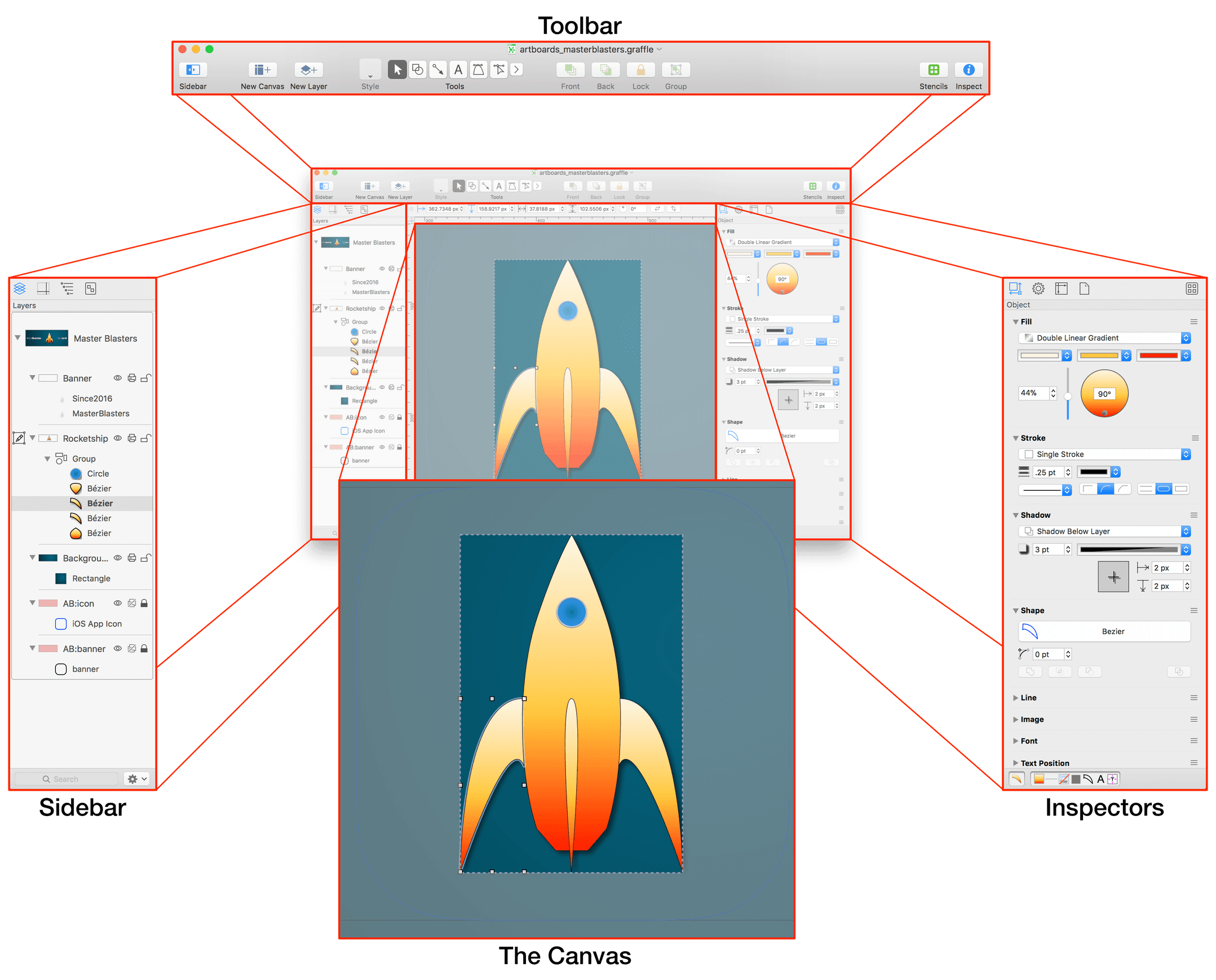 An OmniGraffle window with callouts pointing to the Toolbar on top, the Sidebar on the left side, the Inspectors bar on the right side, and the Canvas in the center.