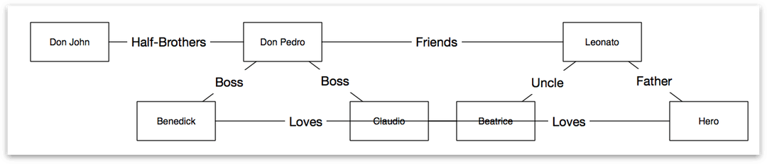 The updated diagram shows relationships between all of the characters