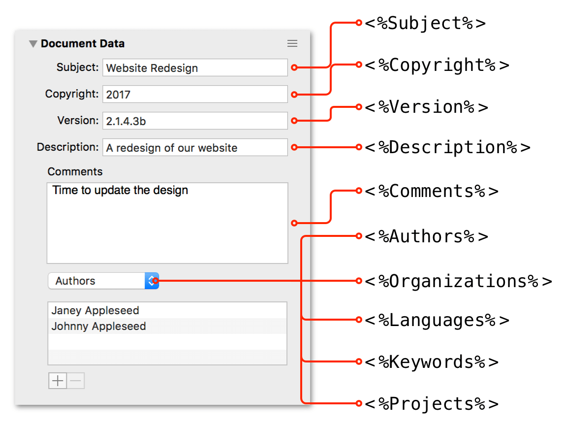 The Document Data inspector with callouts listing the applicable variable for each field
