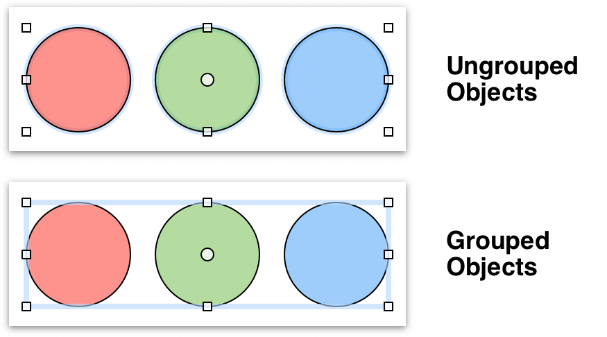 Grouped objects can be styled and moved around as a single unit