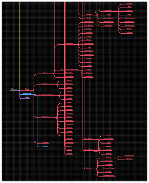 The rendered diagram, after importing an OmniOutliner file
