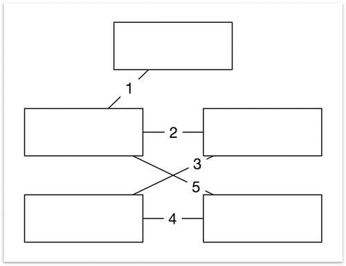 The five rectangles are connected with lines, and each line is labeled with a number to indicate the order in which the line was drawn.