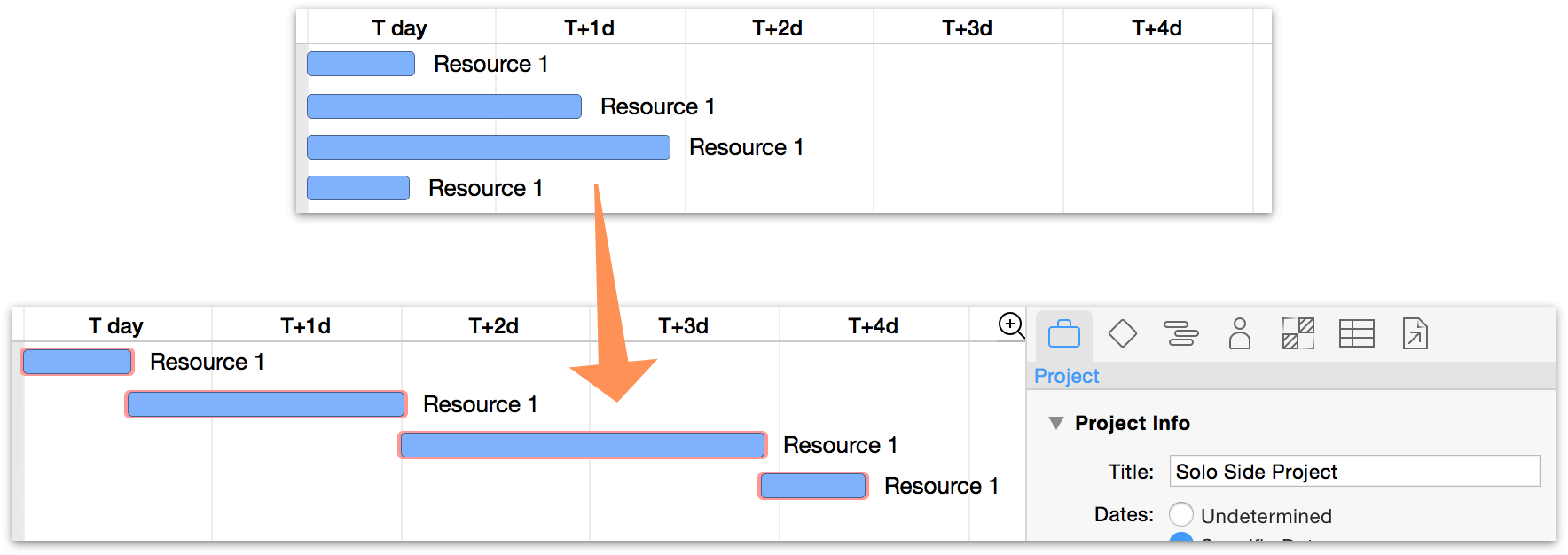 Tasks scheduled by resource availability.