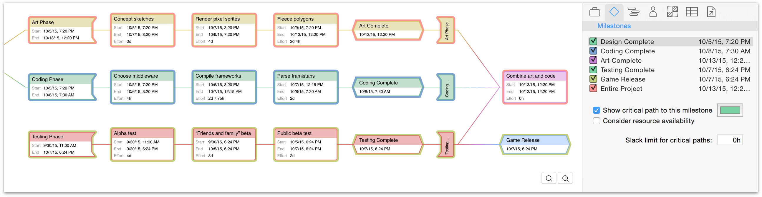 The display of critical paths on a project in Network View.