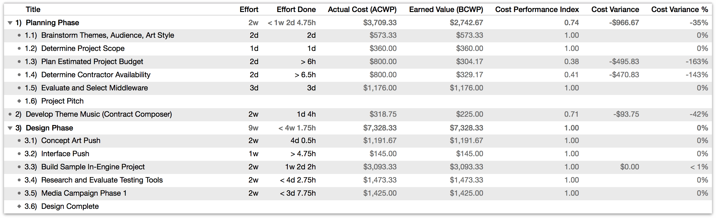 Earned Value Analysis columns related to budget.