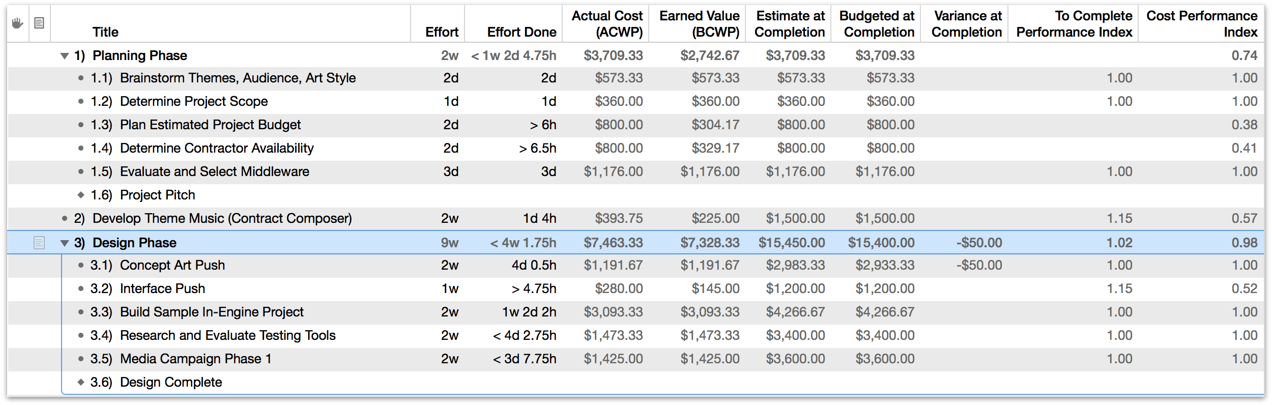 Earned Value Analysis columns related to task completion.