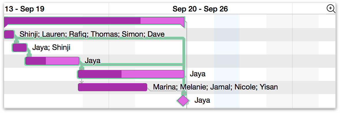 Adding a color to weekends in the Gantt chart.