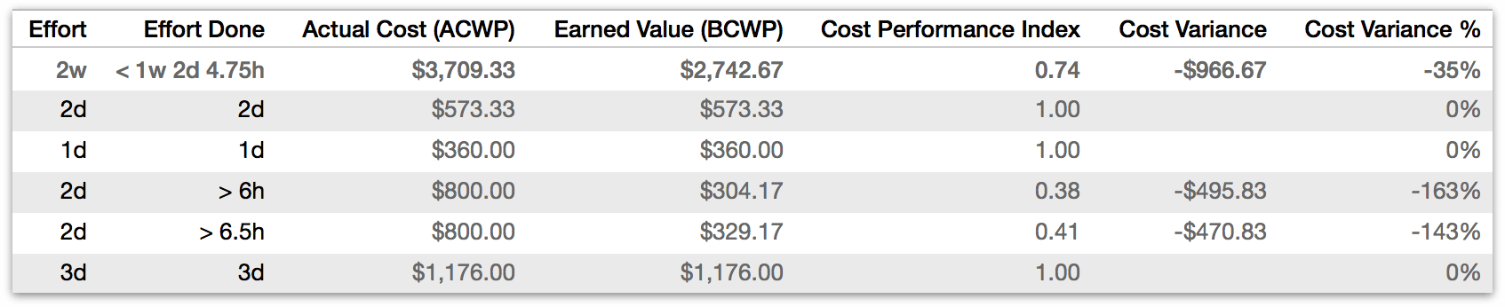 An example of the new Earned Value Analysis columns at work.