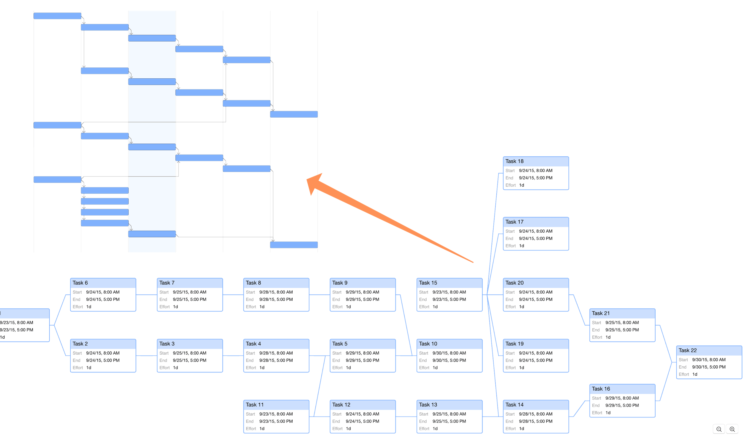A more complex project diagrammed in Network View, compared to its appearance in the Gantt chart.