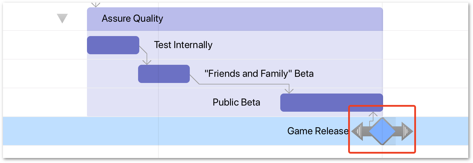 A highlight is placed around the Game Release milestone, which now has a dependency tied from its start to the end of the Public Beta task.