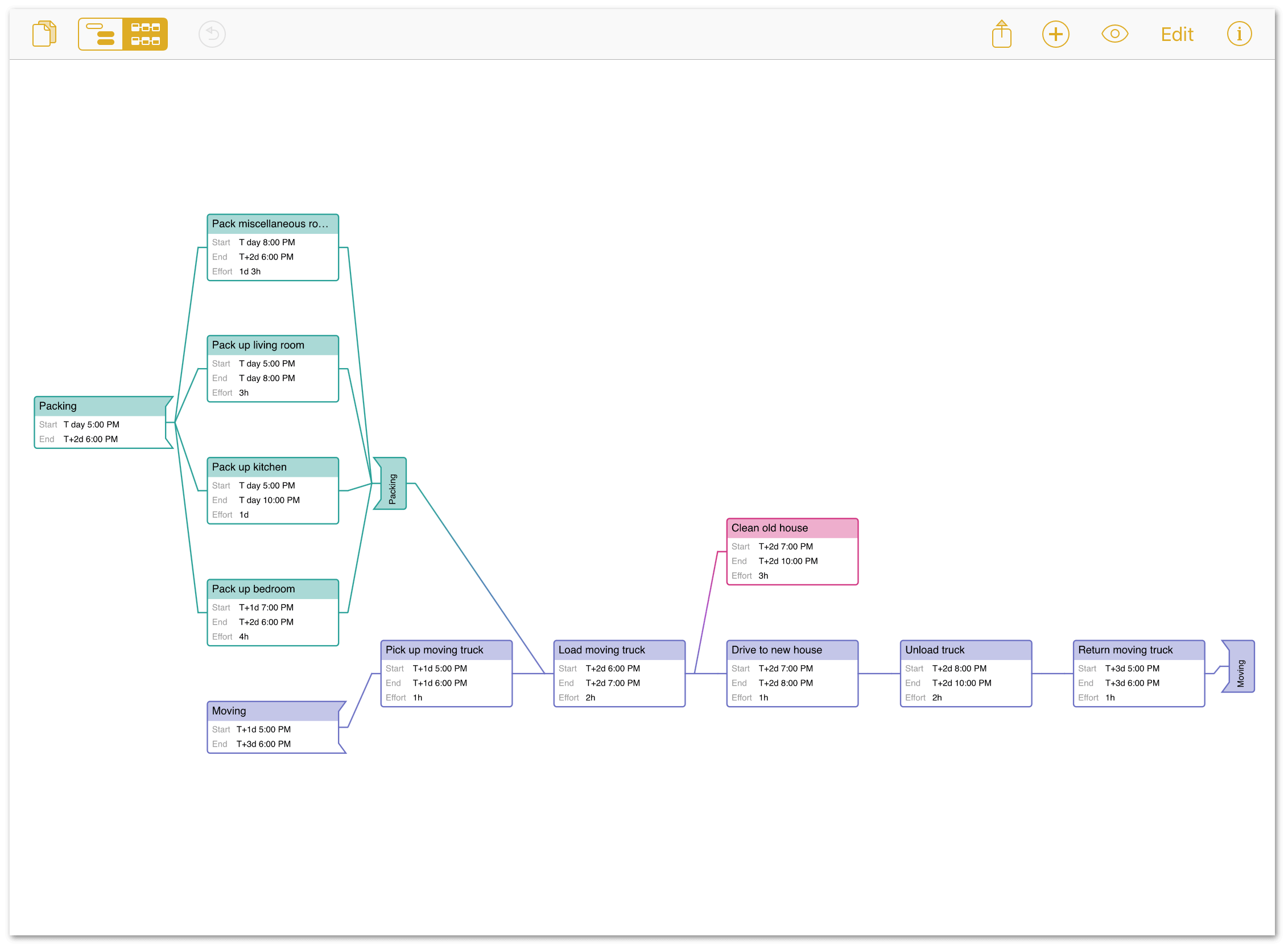 A project displayed in Network Diagram view in OmniPlan 3 for iOS.