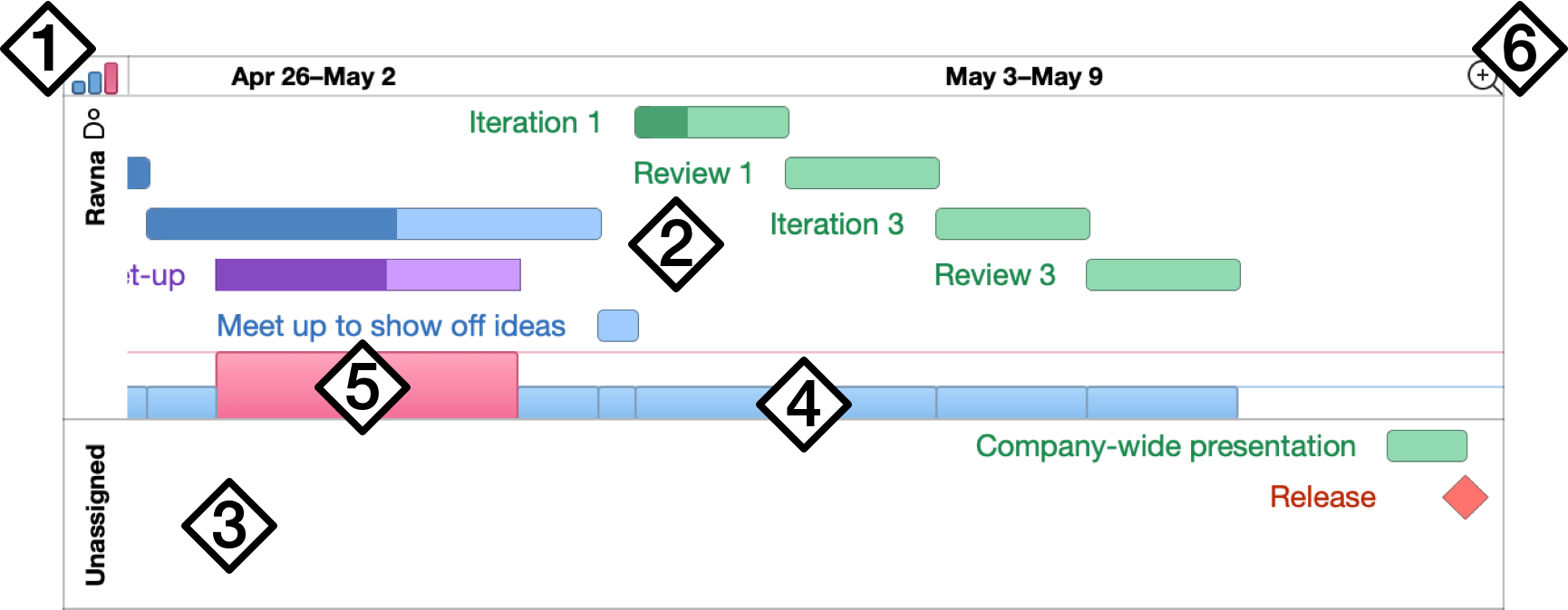 An overview of resources in the resource timeline.
